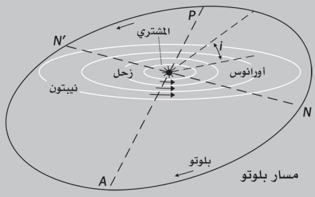 المعلومات الشاملة عن كوكب بلوتو - كوكب بلوتو وتكوينه