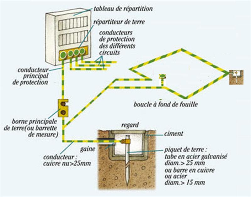 Sachet mise la terre - Circuit de terre electricite ...