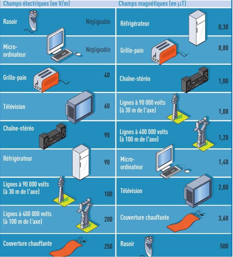 Valeurs usuelles de champs electromagn tiques - Mesure champ electromagnetique ...